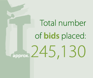 Number of bids placed