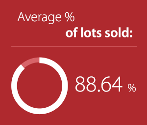 Percentage of lots sold
