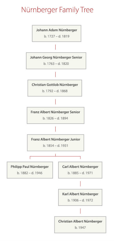 Nuernberger family tree 400w