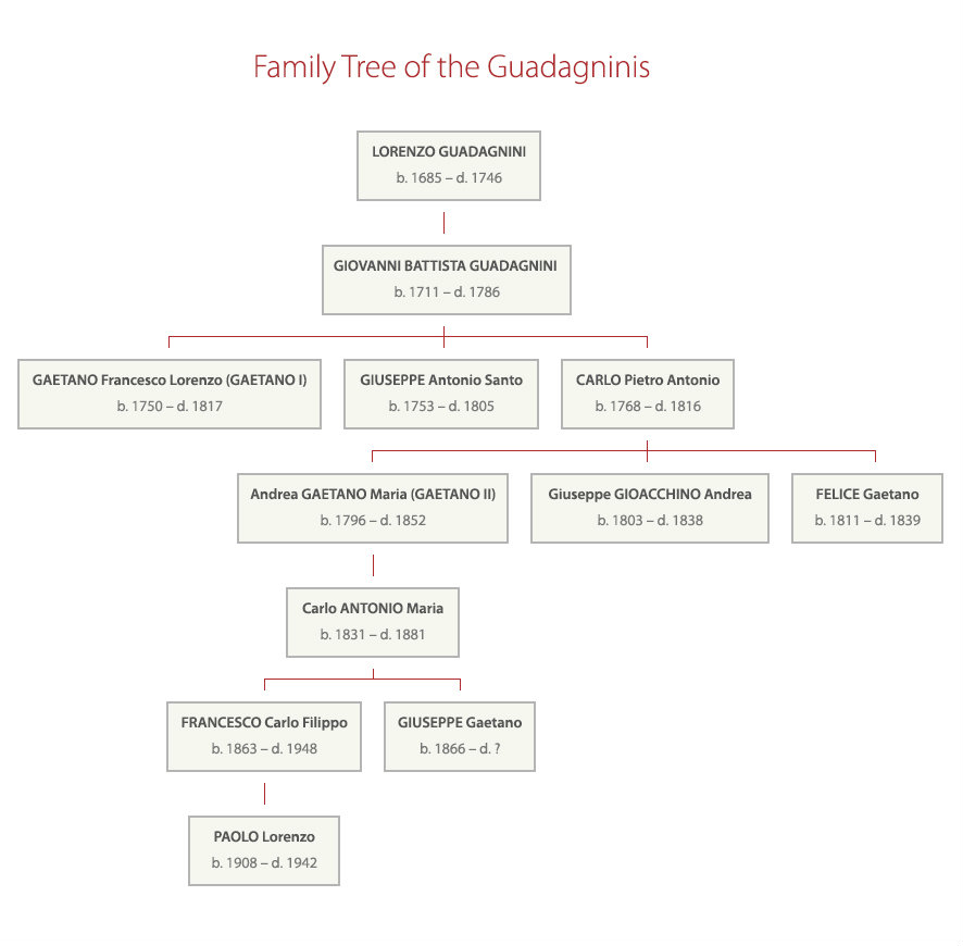 Guadagnini family tree