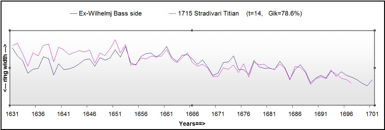 Titian comparison