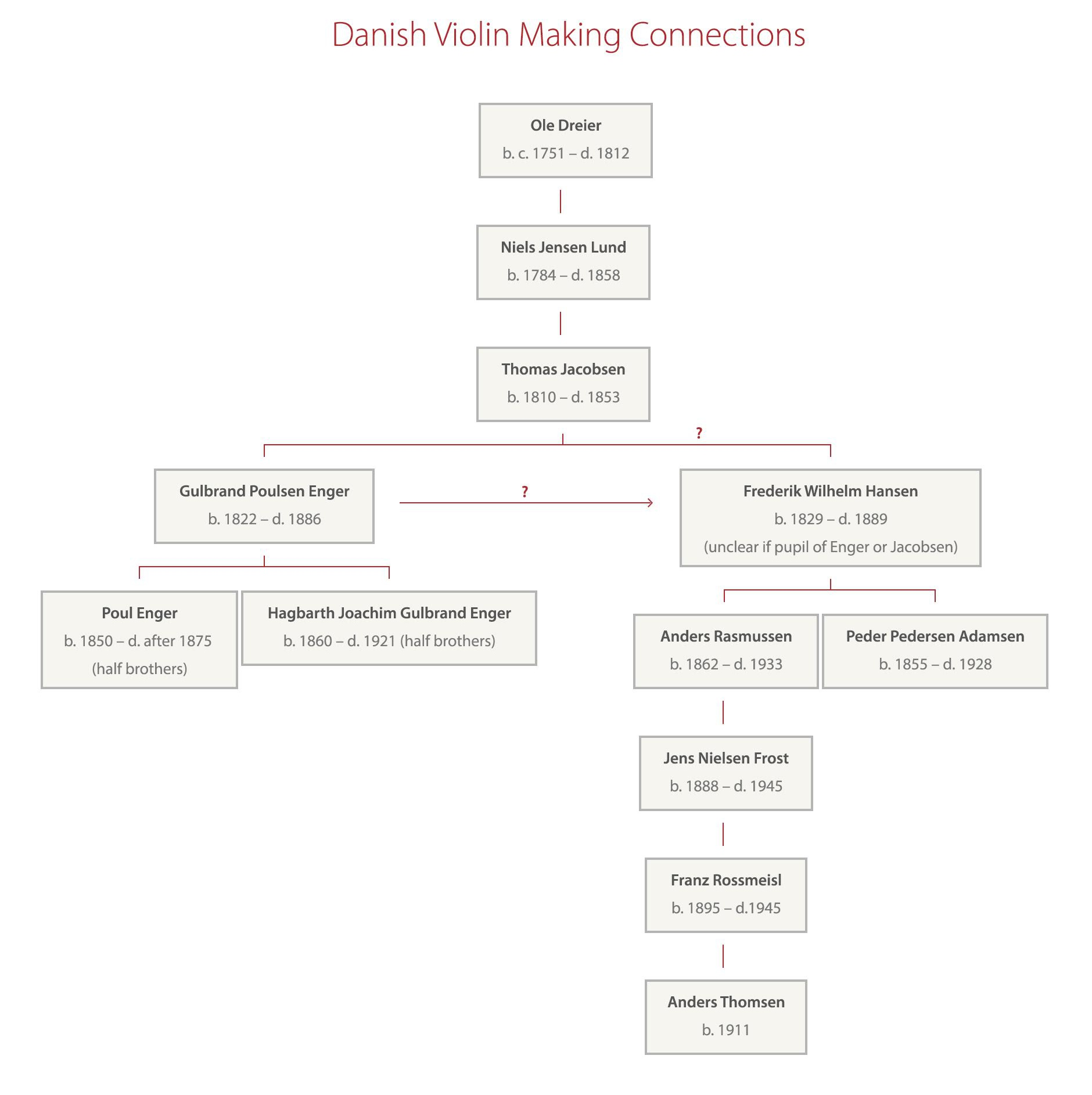 Danish making connections