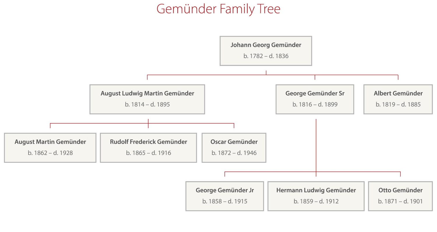 Gemunder family tree