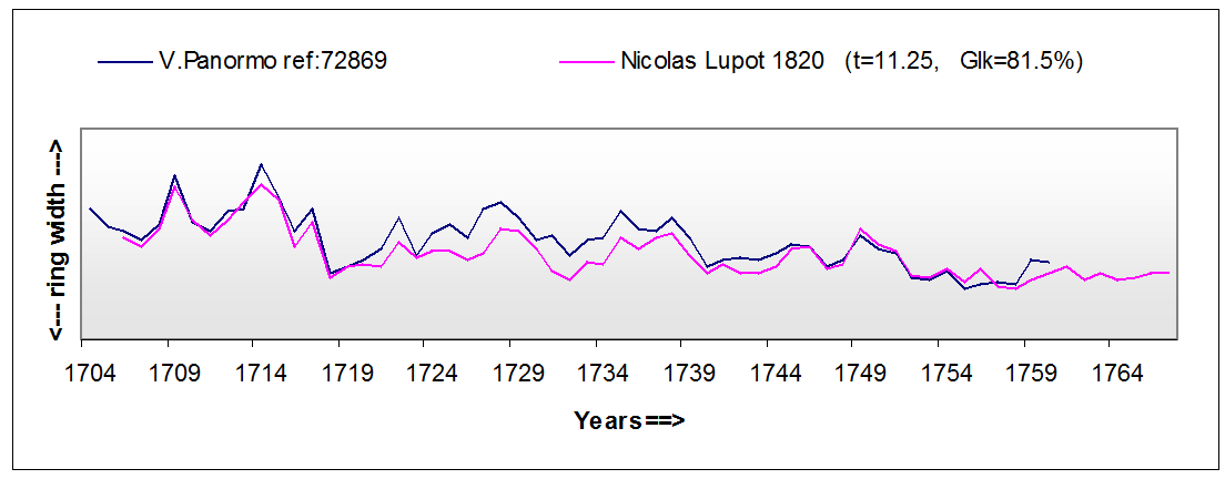 Figure 2 Comparison of the plotted ring patterns from the bellies of a Vincenzo Panormo and a Nicolas Lupot violin