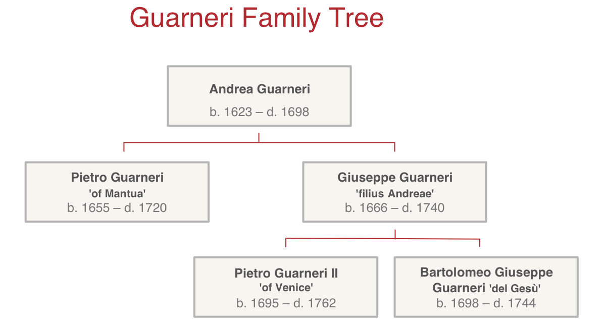 guarneri-family-tree