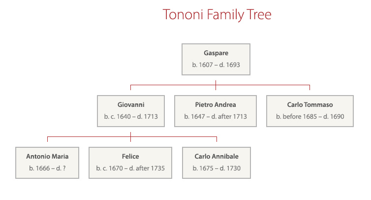 The Tononi family tree: Giovanni, only The most famous makers of the Tononi family, Giovanni, Pietro Andrea, Felice and Carlo Annibale are documented to be instrument makers but only instruments from Giovanni and Carlo have survived with original labels.